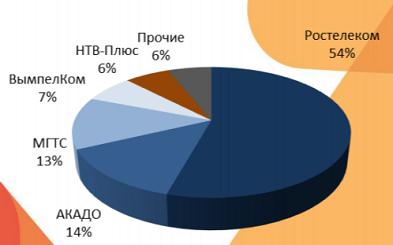 Структура рынка ТВ Москвы по выручке операторов в 3 кв 2019