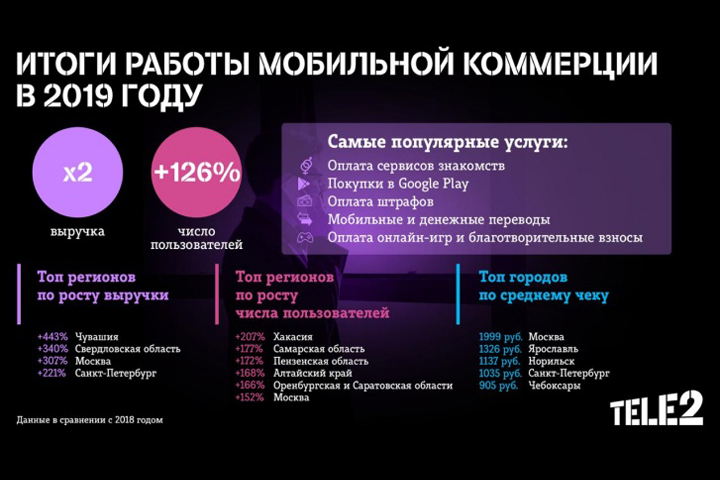Оборот мобильной коммерции Tele2 вырос в два раза