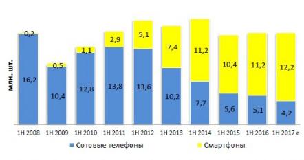 Динамика рынка сотовых телефонов и смартфонов в количестве продаж