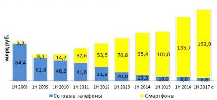 Динамика рынка сотовых телефонов и смартфонов в выручке продаж
