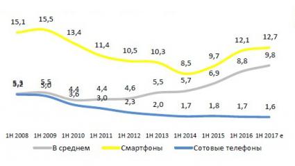Динамика средней цены рынка сотовых телефонов и смартфонов