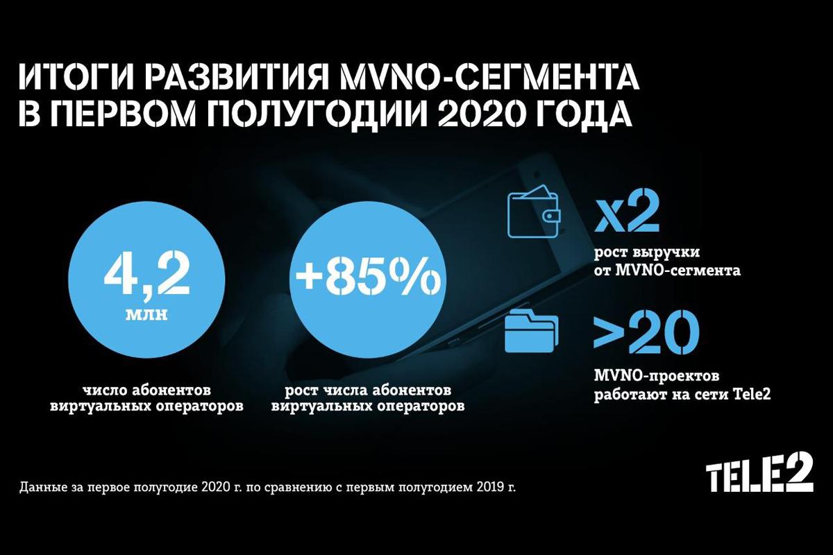 Количество абонентов виртуальных операторов, работающих на сети Tele2, превысило 4,2 млн