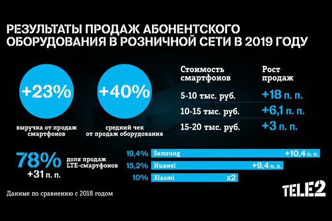 Tele2 стал больше продавать смартфонов