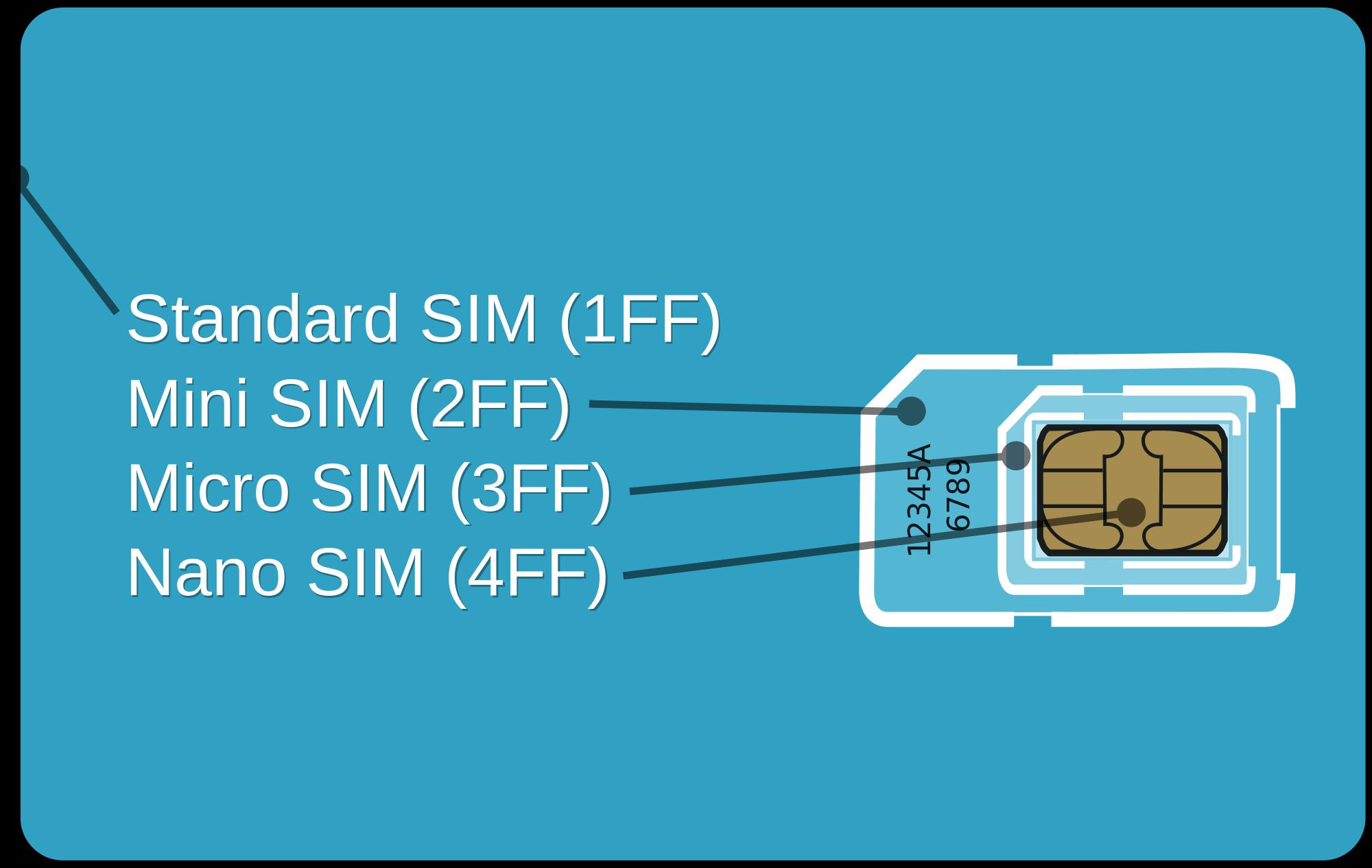 форматы размеры sim-карт