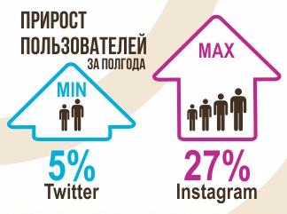 прирост пользователей соцсетей