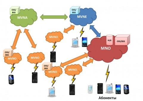 Схема взаимодействия между MNO, MVNE, MVNA и MVNO