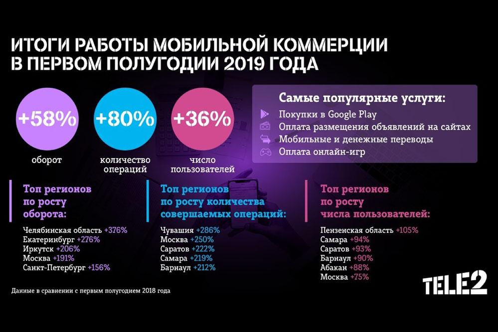 Tele2 подтянул мобильную коммерцию с помощью финансовых сервисов