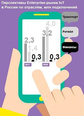 Перспективы роста Enterprise-рынка IoT в России