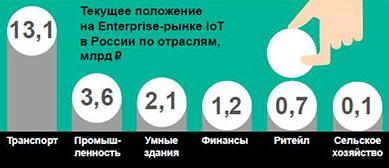 Положение Enterprise-рынка IoT в России