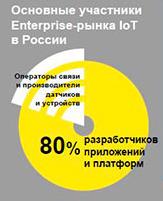 Основные участники рынка Интернета вещей в России