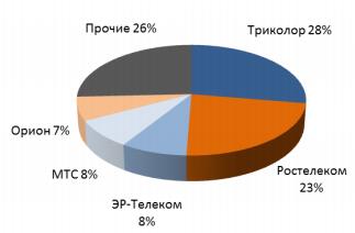 Структура рынка ТВ России по размеру абонентской базы операторов 2 кв 2019