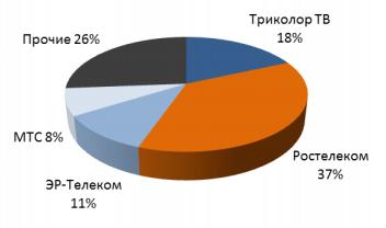 Структура рынка ТВ России по выручке операторов в 2 кв 2019
