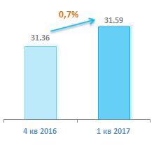Количество абонентов ШПД 1 квартал 2017