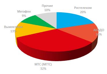 Доля лидеров рынка ШПД в Москве 1 квартал 2017