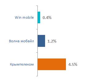 Доля обрывов голосовых соединений Крымтелеком Волна Мобайл Win Mobile