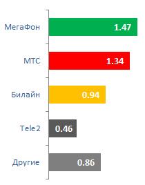 Количество абонентов, ушедших от своего оператора по услуге MNP