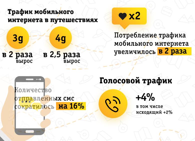 Статистика по зарубежному роумингу абонентов Билайн