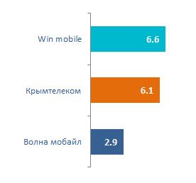 Средняя скорость мобильного интернета Крымтелеком Волна Мобайл Win Mobile