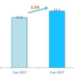 Количество абонентов ШПД 3 квартал 2017
