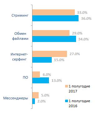 Распределение трафика в сети МГТС