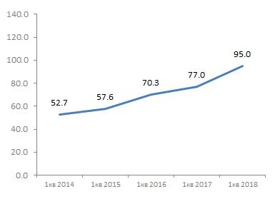 Продажи смартфонов в рублях, 1кв 2014-2018