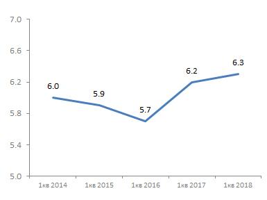 Продажи смартфонов в штуках, 1кв 2014-2018