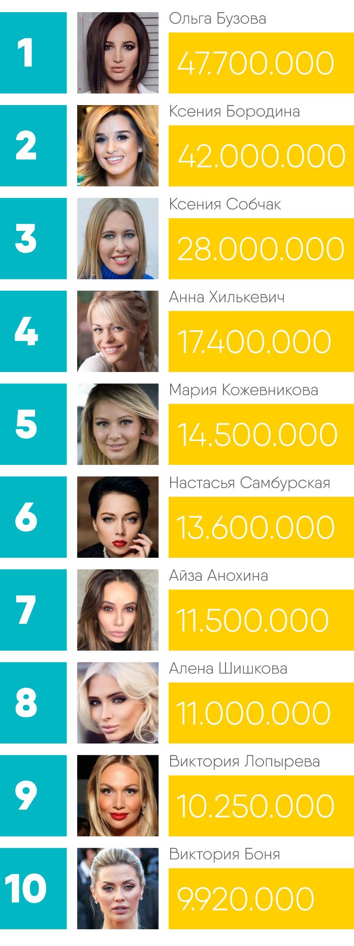 Сколько зарабатывают звезды в Instagram