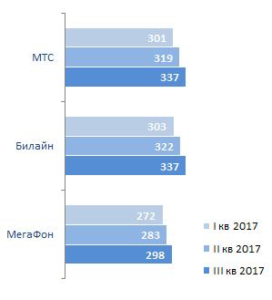 Средний чек абонента сотовой связи ARPU