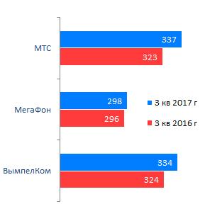 ARPU сотовых операторов 2017