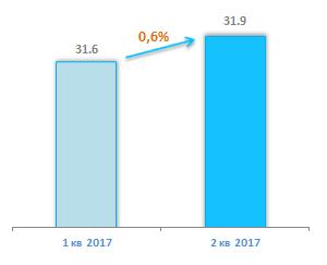 Количество абонентов ШПД 2 квартал 2017