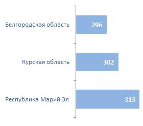 Регионы с самым низким средним чеком за мобильную связь