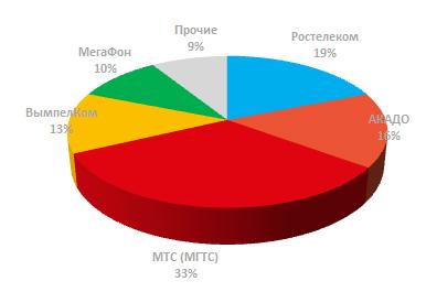 Доля лидеров рынка ШПД в Москве 3 квартал 2017
