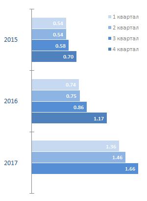 Рост мобильного интернет-трафика в России