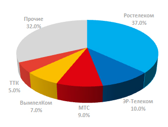 Доля лидеров рынка ШПД в России 3 квартал 2017