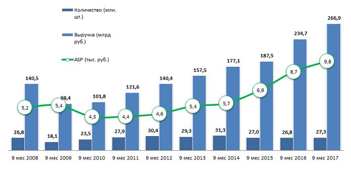 Динамика продаж на рынке сотовых телефонов и смартфонов за 9 мес 2017