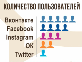 количество пользователей соцсетей