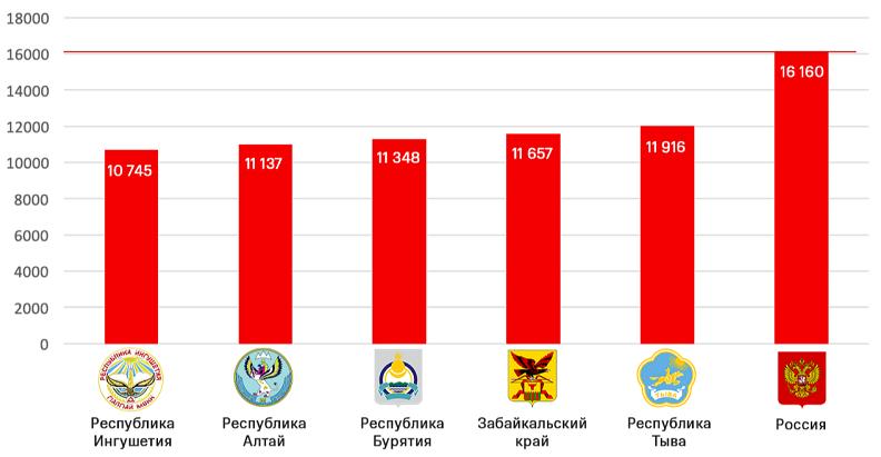ТОП-5 регионов России с самой низкой средней ценой смартфона