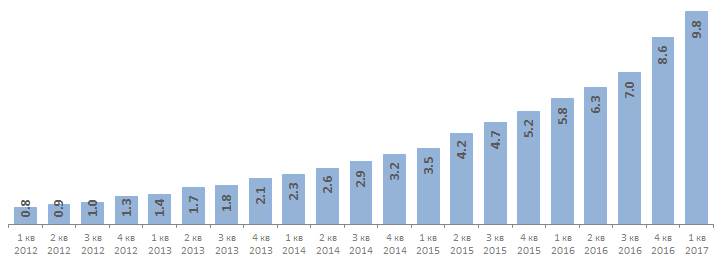 Потребление мобильного интернета