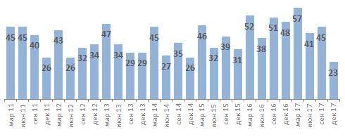Динамика роста ежедневной аудитории Facebook