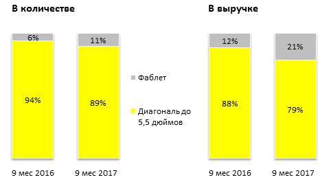 Доли смартфонов на рынке по диагонали экрана за 9 мес 2017