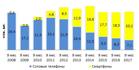 Динамика рынка сотовых телефонов и смартфонов в количестве продаж за 9 мес 2017