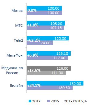 Стоимость услуг мобильной связи в России