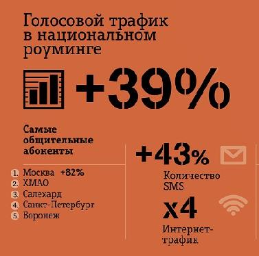 Статистика по национальному роумингу