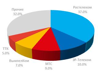 Доля лидеров рынка ШПД в России 1 квартал 2017