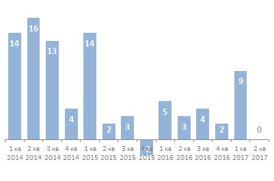 Поквартальный рост аудитории Twitter