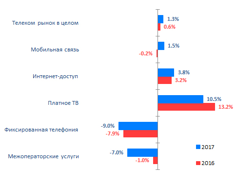 Динамика сегментов телеком-рынка 2017