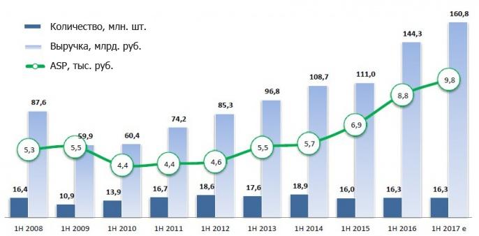 Динамика продаж на рынке сотовых телефонов и смартфонов