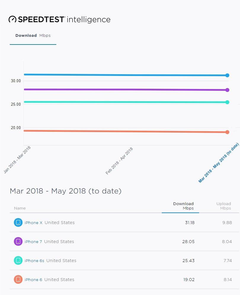 скорость интернета на всех моделях IPhone