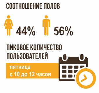 доля женщин и мужчин в соцсетях
