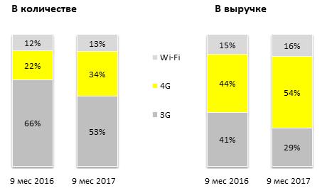 Доли планшетов на рынке по типу связи за 9 мес 2017